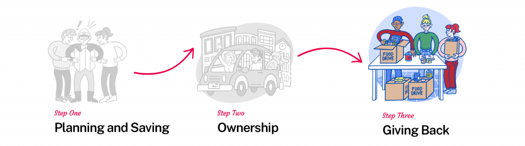 Planning and saving, ownership and giving back.